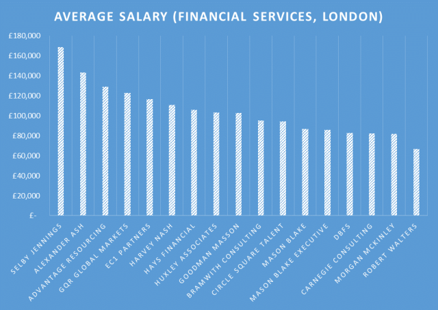 Financial Services Salaries in London (Investment Banking)