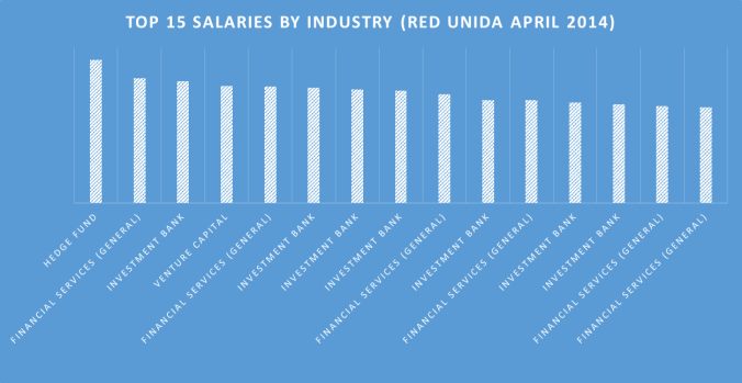 Top 15 FS Salaries Red Unida April 2014