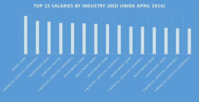 Top 15 FS Salaries Red Unida April 2014