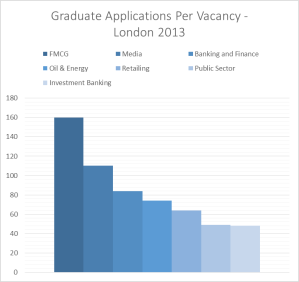 Graduate Applications Per Vacancy London 2013