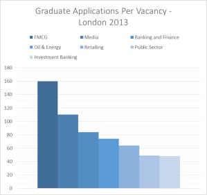 Graduate Applications Per Vacancy London 2013